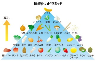 antioxidative_activity