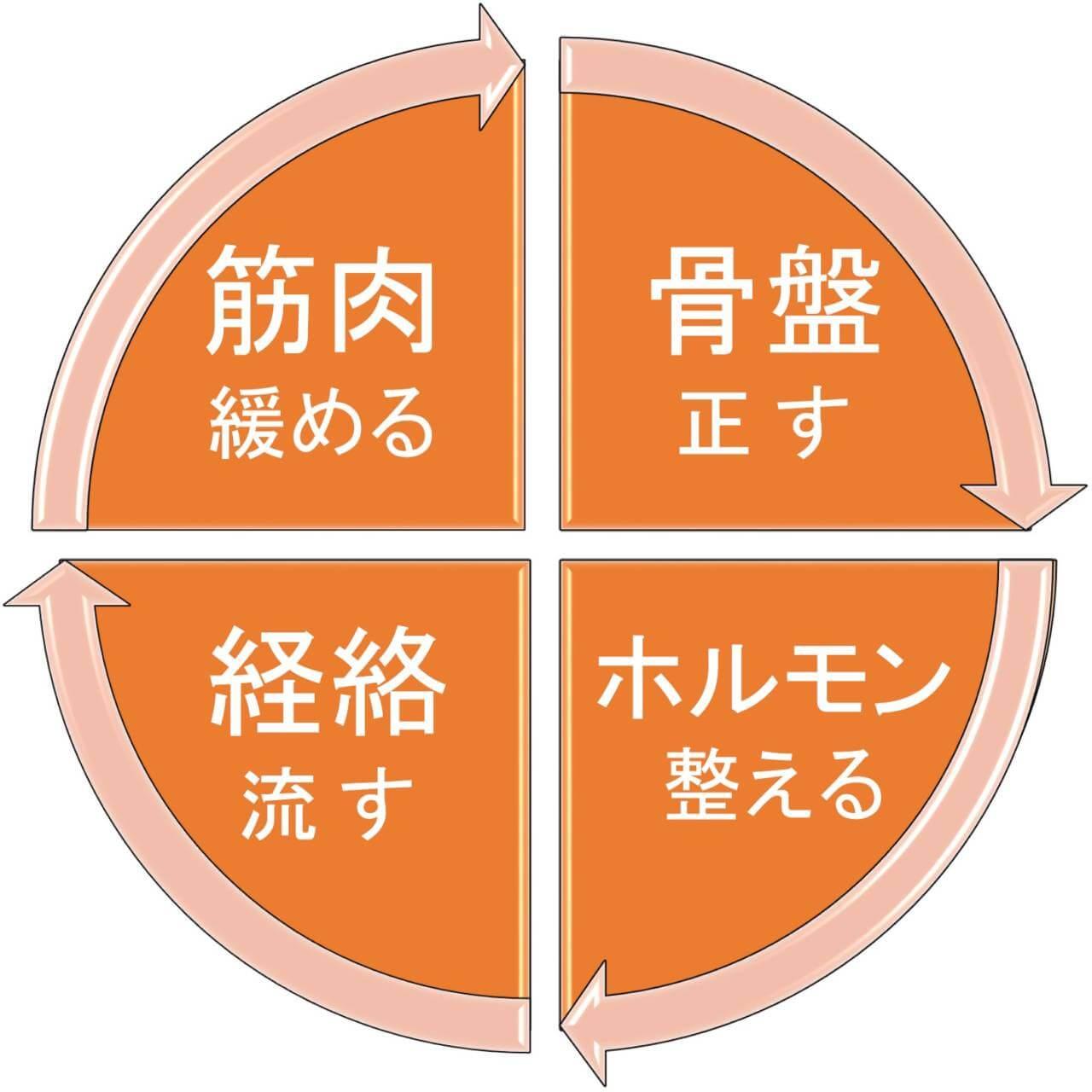 ゆらぎリリース整体-図